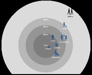 BHL 10 min walk diagram for inclusive designs